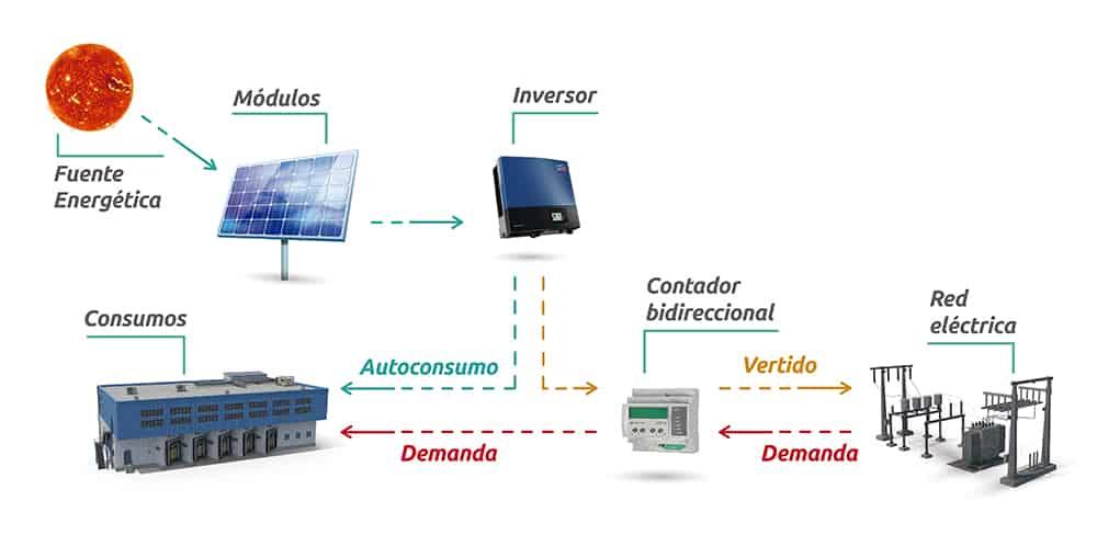 componentes de una instalación Fotovoltaica conectada a red