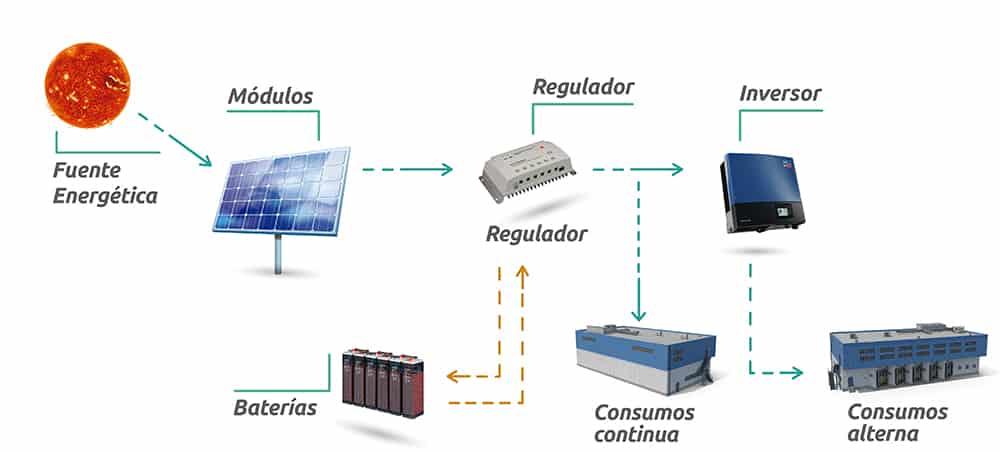 Funcionamiento y componentes de una instalación Fotovoltaica aislada